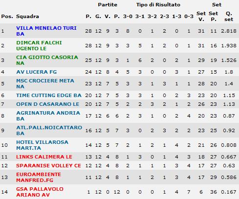 [B2/H] 12^ giornata - risultati e classifica Cla10